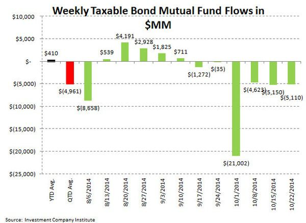 ICI Fund Flow Survey - Domestic Equity Funds Perk Up with Taxable Fixed Income Still Getting Grossed - ICI chart 4