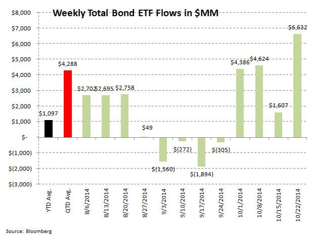 ICI Fund Flow Survey - Domestic Equity Funds Perk Up with Taxable Fixed Income Still Getting Grossed - ICI chart 8