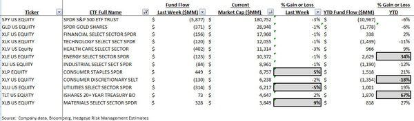 ICI Fund Flow Survey - Domestic Equity Funds Perk Up with Taxable Fixed Income Still Getting Grossed - ICI chart 9