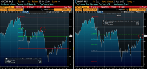NERVOUS ABOUT GROWTH AND CAN'T SLEEP? WE DON'T BLAME YOU… - Consumer Confidence Retracement