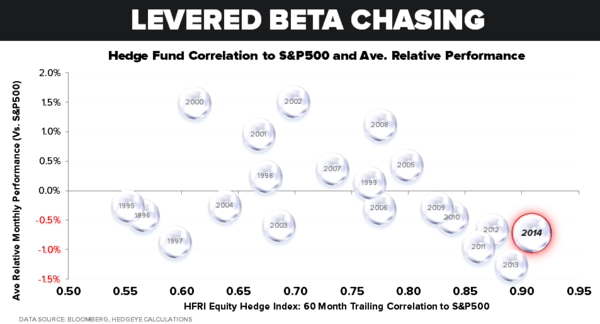 """Ebeta"" - Chart of the Day"