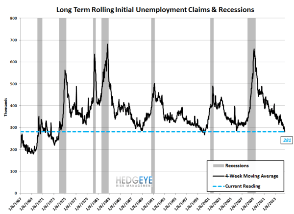 HANGOVERS & LATE-CYCLE JUGGERNAUTS: 3Q GDP & Initial Claims - 9 normal