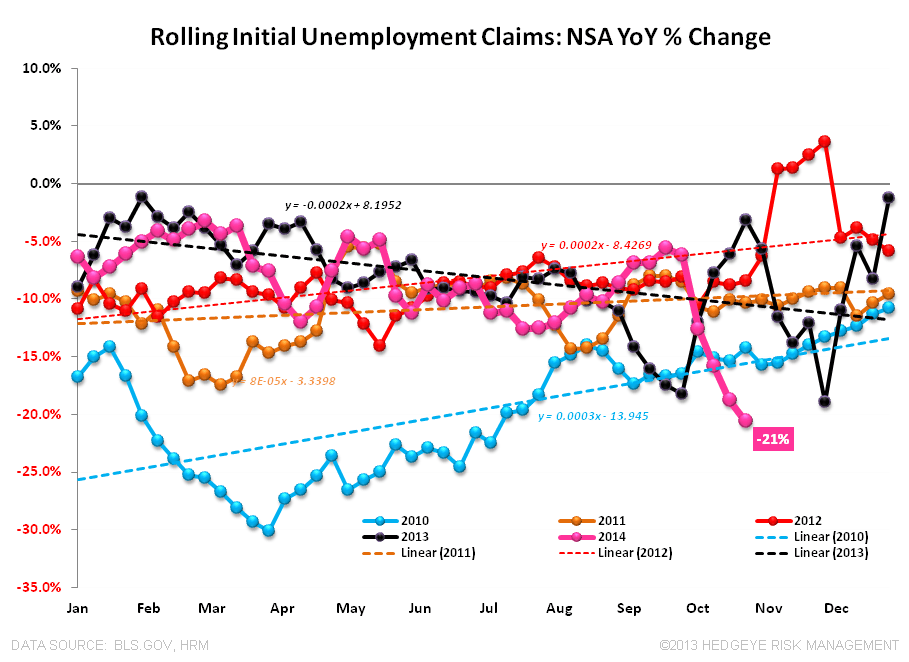 HANGOVERS & LATE-CYCLE JUGGERNAUTS: 3Q GDP & Initial Claims - Claims NSA 103014