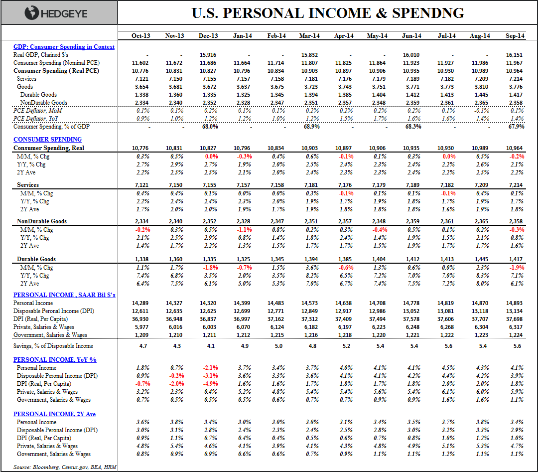 HEADLINES & UNDER-HOODS: Sept. Income & Spending - I S Sept 2