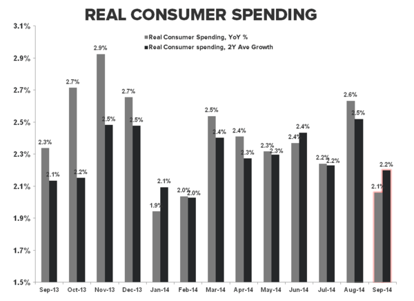 HEADLINES & UNDER-HOODS: Sept. Income & Spending - Real PCE  1Y 2Y
