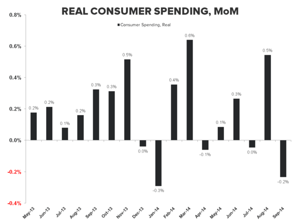 HEADLINES & UNDER-HOODS: Sept. Income & Spending - Real PCE  MoM