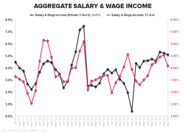 HEADLINES & UNDER-HOODS: Sept. Income & Spending - Saalry   Wage Income 1Y 2Y