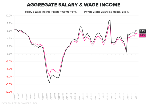 HEADLINES & UNDER-HOODS: Sept. Income & Spending - Saalry   Wage Income Private   Total