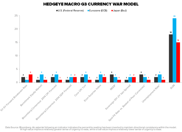 WEEKEND MUST-READ: DOES THE DEATH OF JAPAN = THE DEATH OF ACTIVE MANAGEMENT? - CURRENCY WAR MODEL