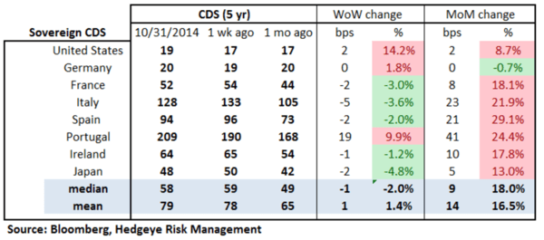 European Banking Monitor: Sovereign Swaps Tighter, Financials Swaps Unchanged  - chart2 sovereign CDS