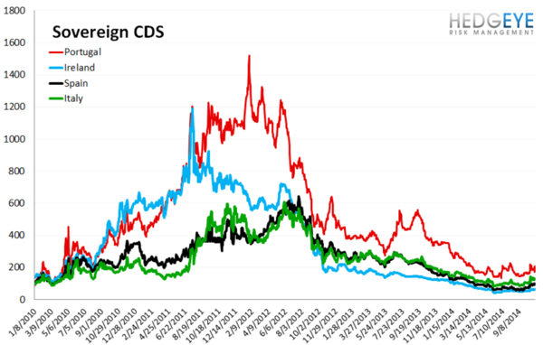 European Banking Monitor: Sovereign Swaps Tighter, Financials Swaps Unchanged  - chart3 sovereign CDS