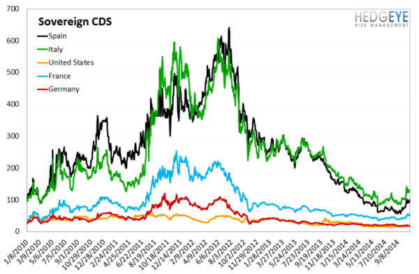 European Banking Monitor: Sovereign Swaps Tighter, Financials Swaps Unchanged  - chart4 sovereign CDS