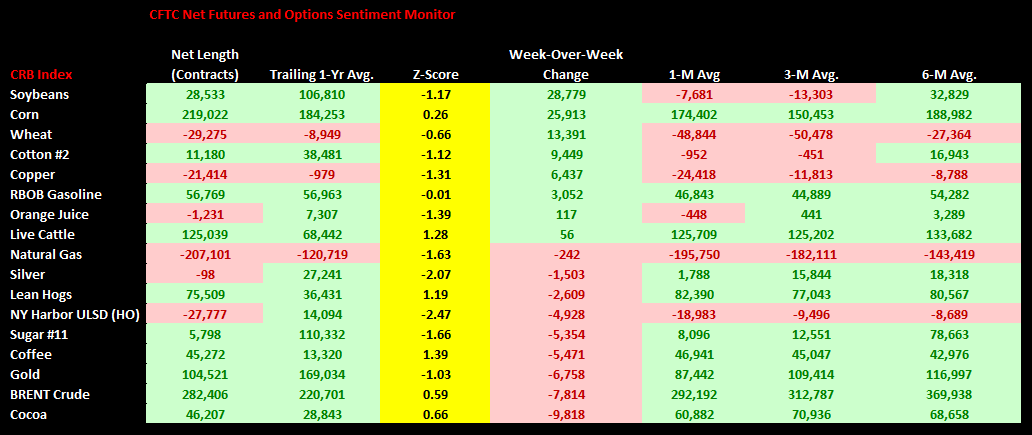 Commodities Weekly Sentiment Tracker - chart1 CFTC Positioning