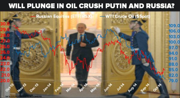 Will Plunge In Oil Prices Crush Vladimir Putin and Russia? - 11.03.14 Oil vs. Russian Equities