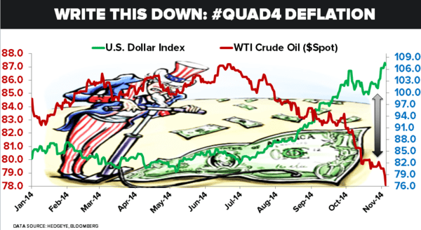 CHART OF THE DAY | Write This Down: #Quad4 Deflation - 11.04.14 Chart