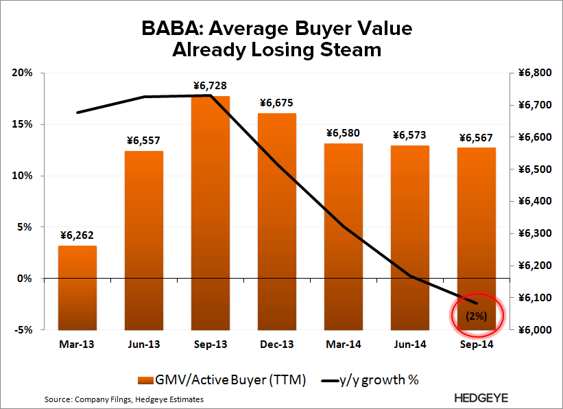 BABA: The Good Before the Bad (F2Q15) - BABA   GMV per buyer 3Q14