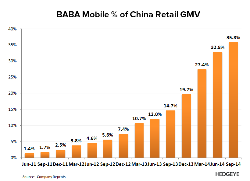 BABA: The Good Before the Bad (F2Q15) - BABA   Mobile GMV   3Q14