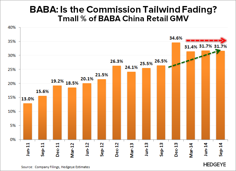 BABA: The Good Before the Bad (F2Q15) - BABA   Tmall GMV   3Q14