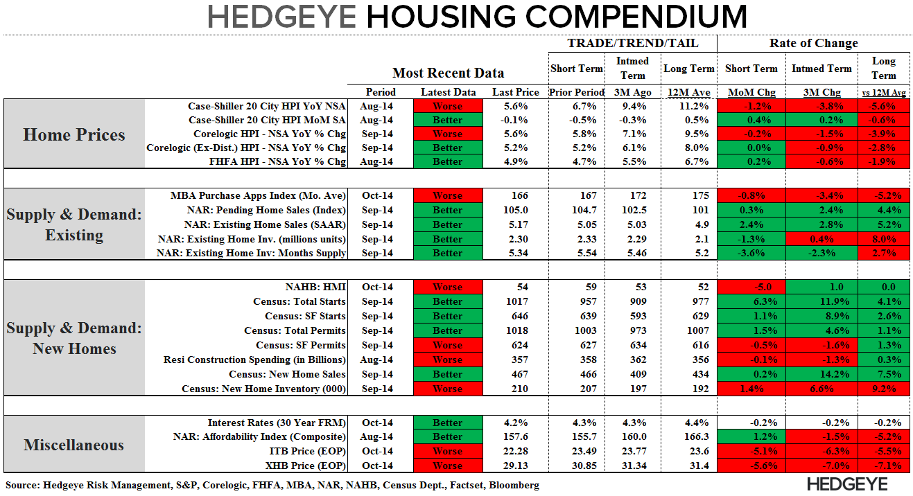 CORELOGIC HOME PRICE DATA SHOWING STABILIZATION - Compendium 11414