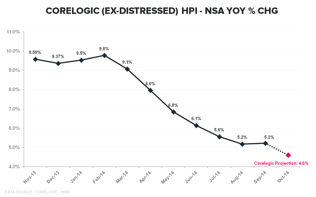 CORELOGIC HOME PRICE DATA SHOWING STABILIZATION - Corelogic HPI NSA YoY ExDistressed TTM