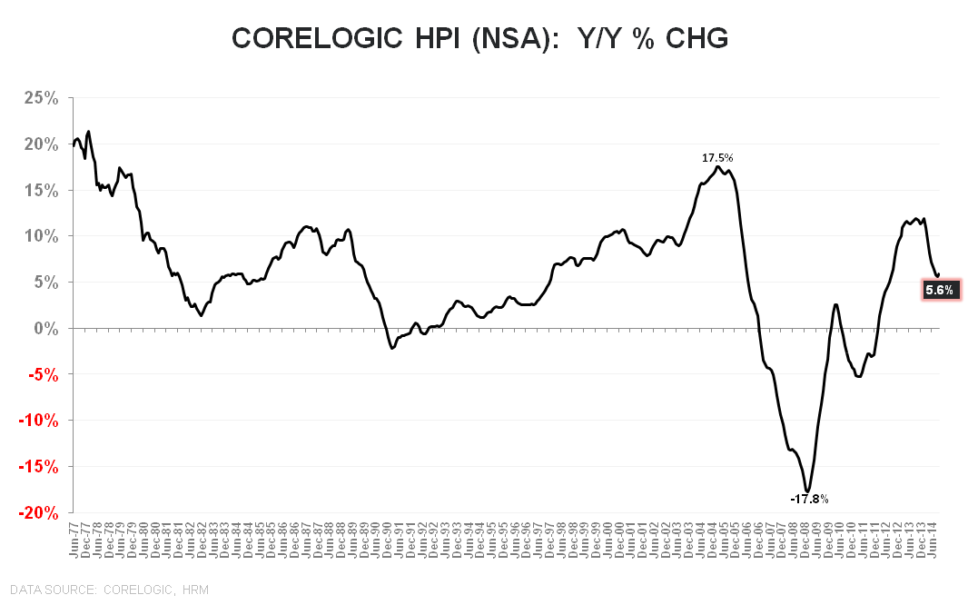 CORELOGIC HOME PRICE DATA SHOWING STABILIZATION - Corelogic HPI NSA YoY LT