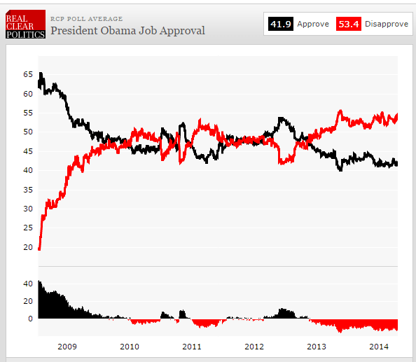 WILL THE DEMOCRATS MAKE-OUT BETTER THAN EXPECTED - chart1