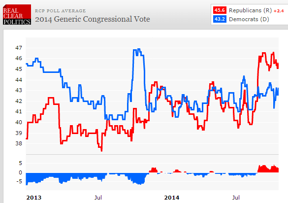 WILL THE DEMOCRATS MAKE-OUT BETTER THAN EXPECTED - chart2