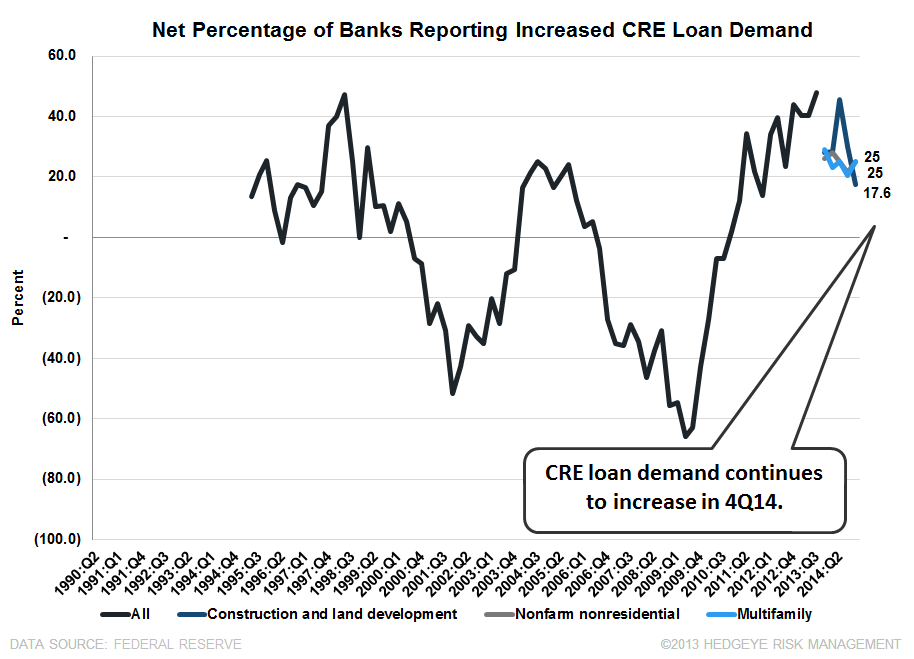 4Q14 SENIOR LOAN OFFICER SURVEY: BROAD-BASED IMPROVEMENT WITH ONLY ONE EXCEPTION  - CRE Demand