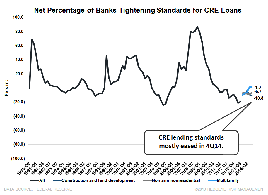 4Q14 SENIOR LOAN OFFICER SURVEY: BROAD-BASED IMPROVEMENT WITH ONLY ONE EXCEPTION  - CRE Standards