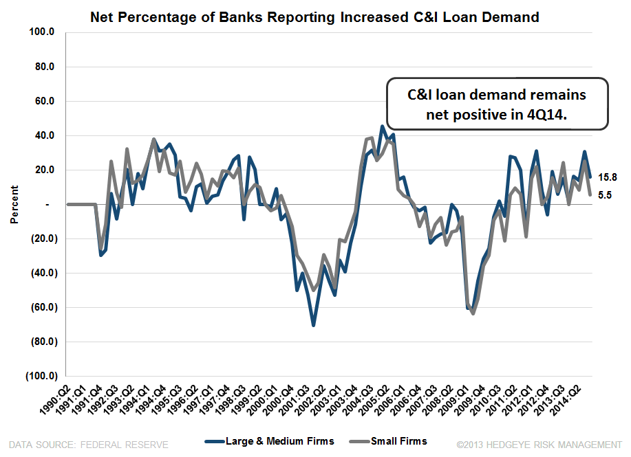 4Q14 SENIOR LOAN OFFICER SURVEY: BROAD-BASED IMPROVEMENT WITH ONLY ONE EXCEPTION  - C I loan demand