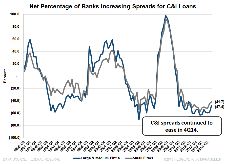 4Q14 SENIOR LOAN OFFICER SURVEY: BROAD-BASED IMPROVEMENT WITH ONLY ONE EXCEPTION  - C I spreads