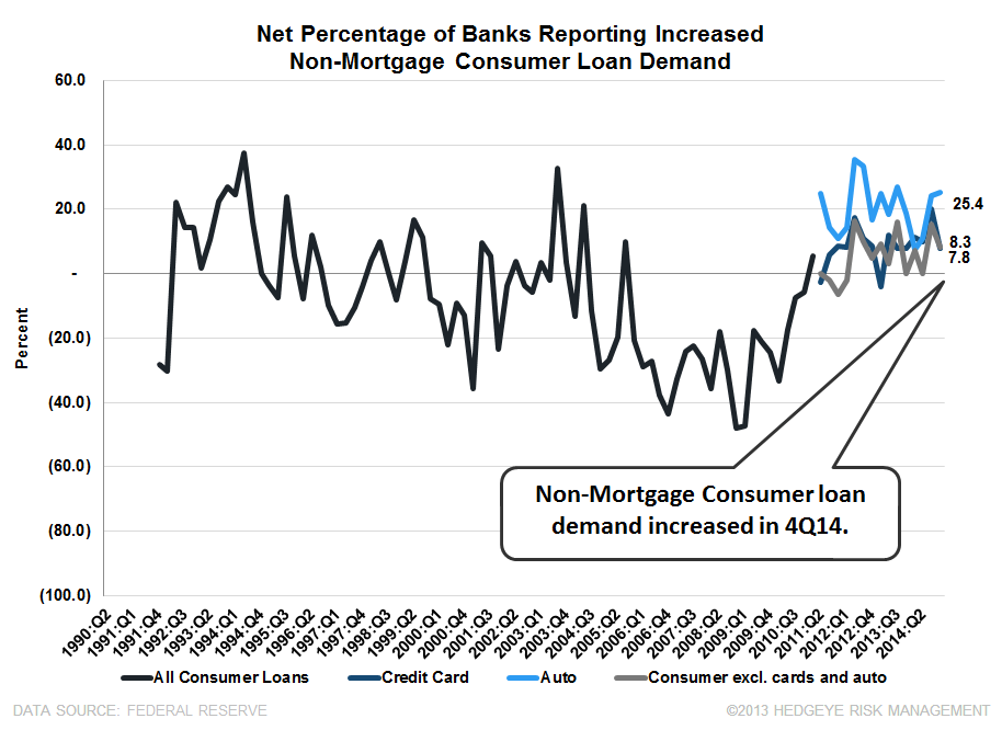 4Q14 SENIOR LOAN OFFICER SURVEY: BROAD-BASED IMPROVEMENT WITH ONLY ONE EXCEPTION  - consumer demand