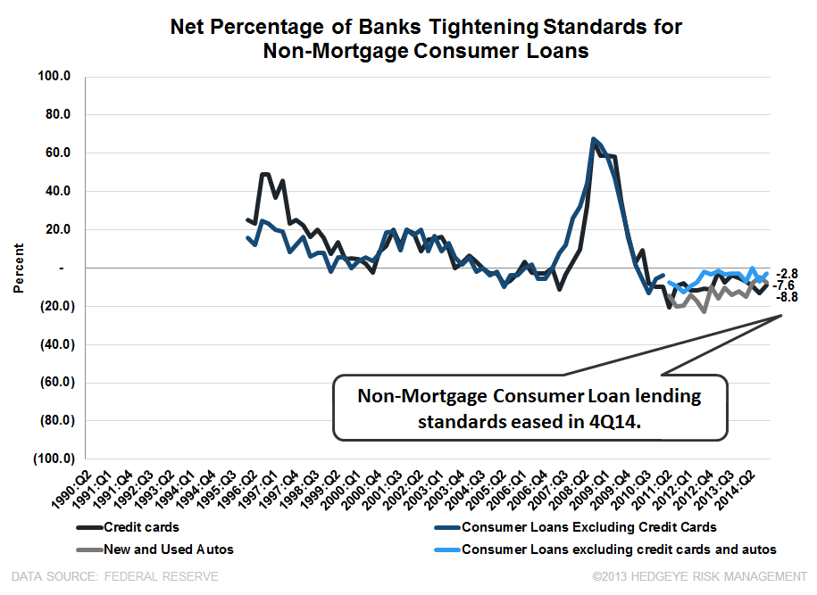 4Q14 SENIOR LOAN OFFICER SURVEY: BROAD-BASED IMPROVEMENT WITH ONLY ONE EXCEPTION  - consumer standards