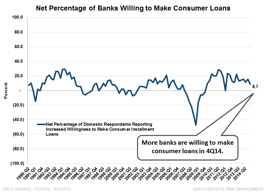 4Q14 SENIOR LOAN OFFICER SURVEY: BROAD-BASED IMPROVEMENT WITH ONLY ONE EXCEPTION  - consumer willingness