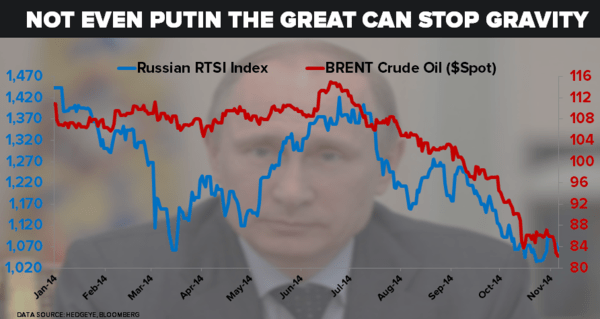 CHART OF THE DAY: Not Even Putin the Great Can Stop Gravity | $RSX #Oil - chart of day 11 5
