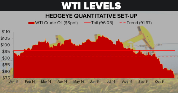 OIL: MORE DOWNSIDE? - WTI Levels