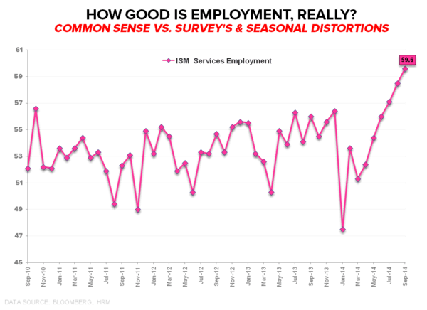 CHART OF THE DAY: How Good Is Employment, Really? - ISM
