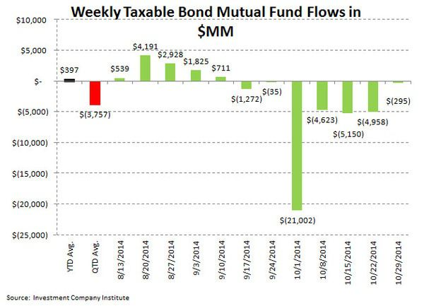 ICI Fund Flow Survey - Taxable Bond Bleeding Stops...Damage is $36 Billion in Motion - ICI chart 4