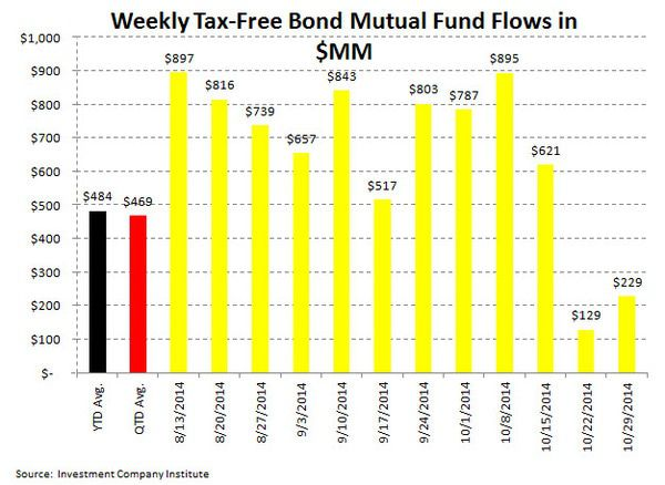 ICI Fund Flow Survey - Taxable Bond Bleeding Stops...Damage is $36 Billion in Motion - ICI chart 5