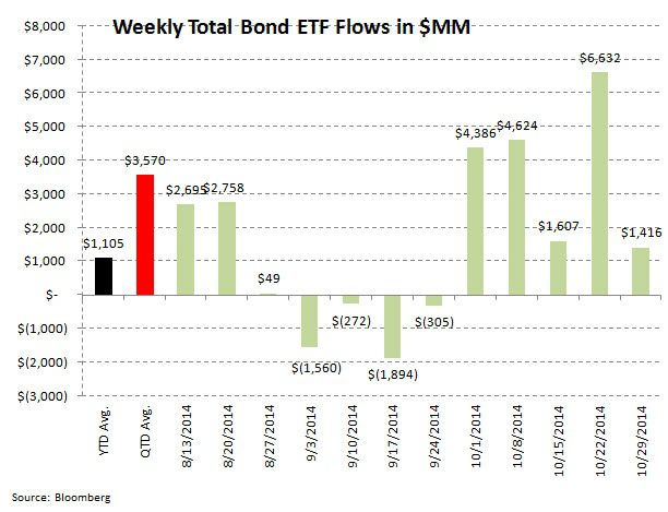 ICI Fund Flow Survey - Taxable Bond Bleeding Stops...Damage is $36 Billion in Motion - ICI chart 8
