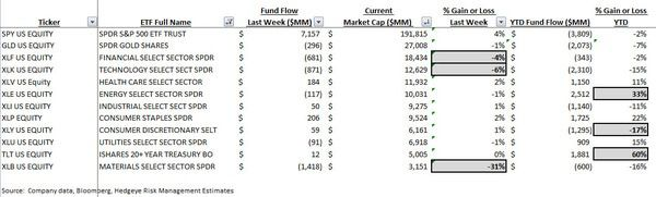 ICI Fund Flow Survey - Taxable Bond Bleeding Stops...Damage is $36 Billion in Motion - ICI chart 9