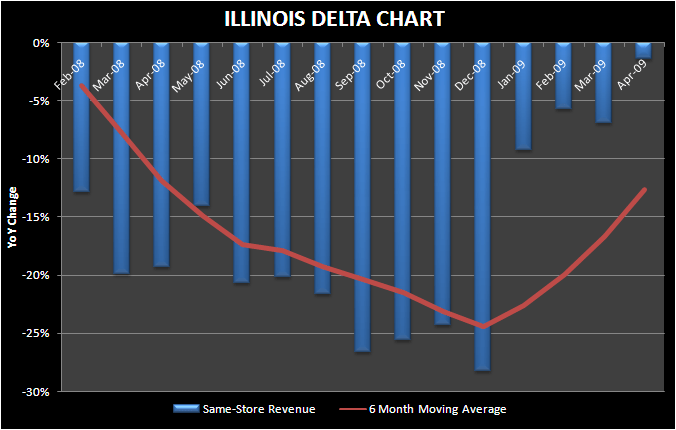 IL APPROACHING A POSITIVE 1ST DERIVATIVE - IL April delta chart