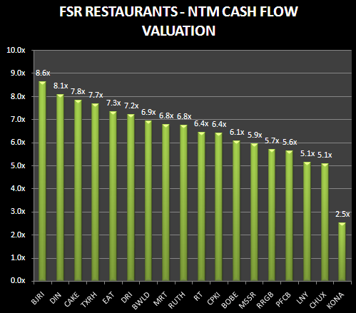Restaurants - SAFETY TRADE - NOT - fsr