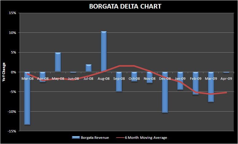 BORGATA DELTA IS THE ONLY POSITIVE AC TAKEAWAY - Borgata april delta
