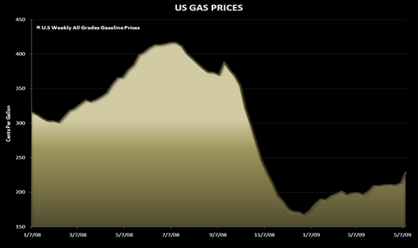 GAS PRICES – ON THE RADAR SCREEN AGAIN - gas prices