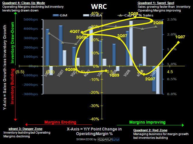 WRC: Costs Cuts -- Could vs. Should - WRC S 5 09
