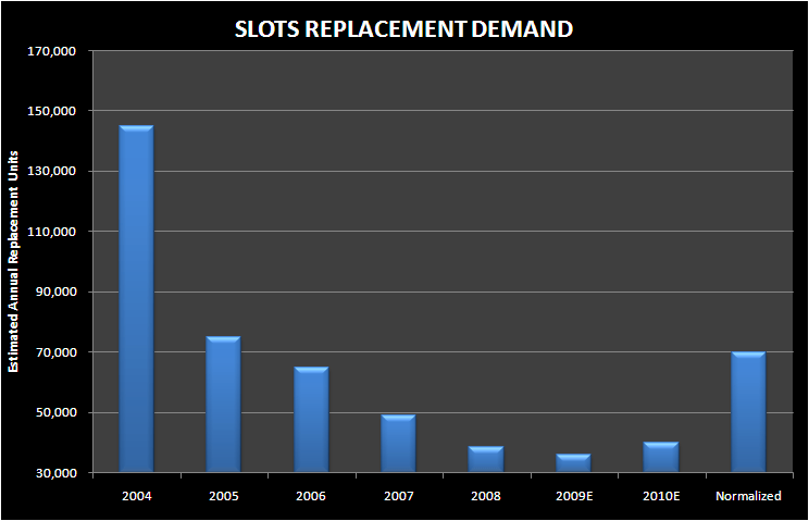 IGT: MGM, CREDIT MARKETS, AND REPLACEMENT DEMAND - slot replacement demand