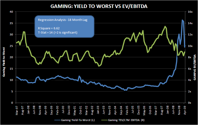 10X EV/EBITDA? YEAH RIGHT - gaming multiples vs cost of capital