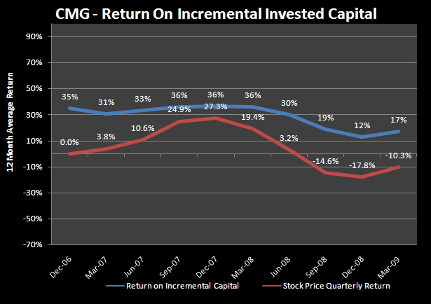 CMG:  A CLASSIC PATTERN DEVELOPS! - cmg3