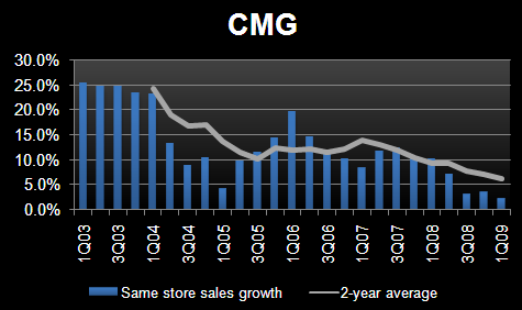 CMG:  A CLASSIC PATTERN DEVELOPS! - cmgpod1